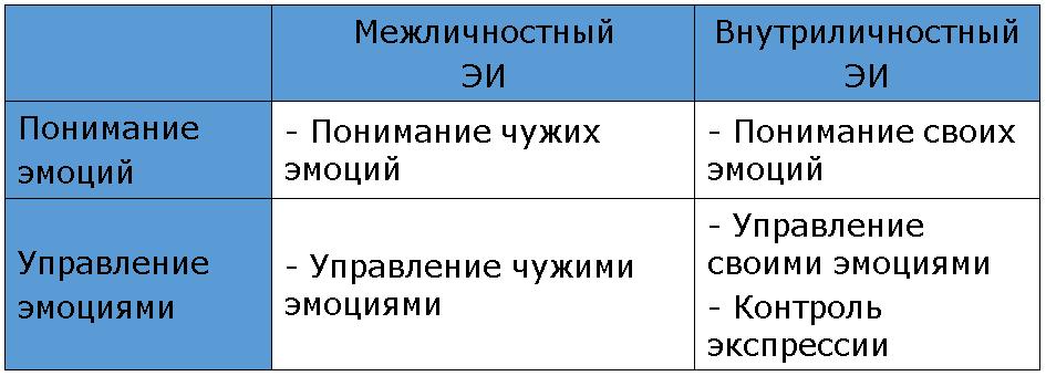 методика люсина эмин
